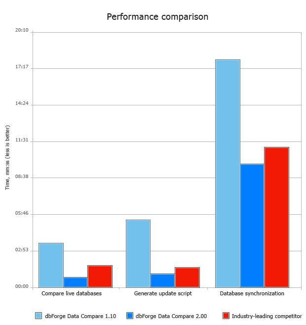 sql-comparison-performance