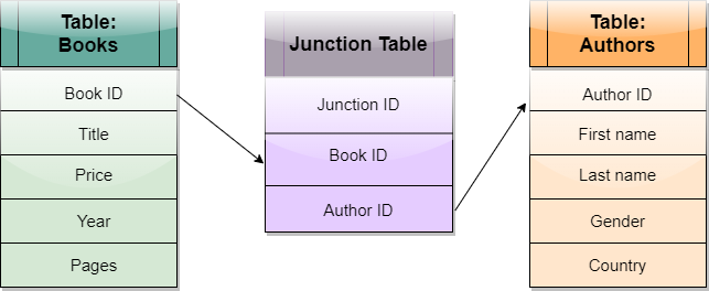 Junction Table example
