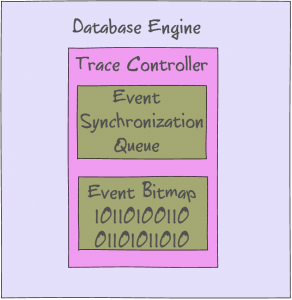 Trace-Controller