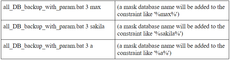 The databases by a mask