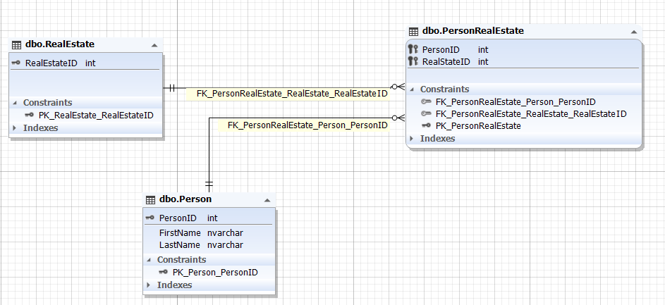 A many-to many relationship illustrated by the database diagram with three entities