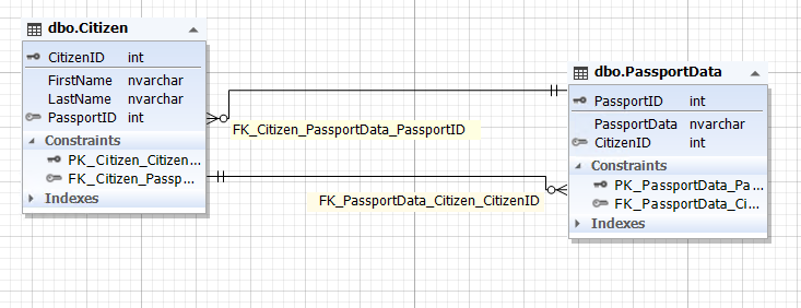 The database diagram of two entities with a mandatory relationship