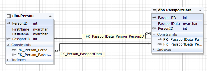 The database design diagram of two entities with a an optional relationship