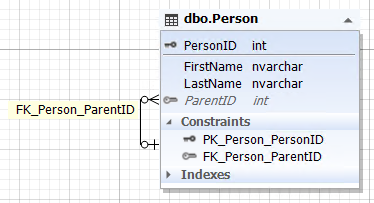 The database schema of one entity that refers to itself