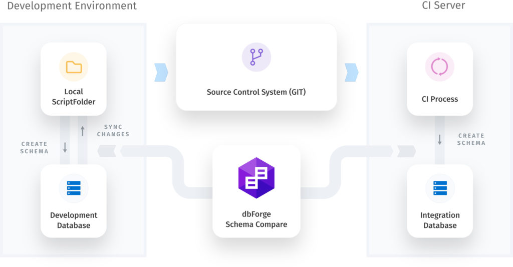 A valuable Devops pipeline tool - dbForge Schema Compare