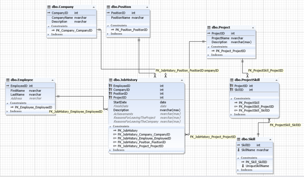 Database schema for a recruitment service showing the relationships between the entities