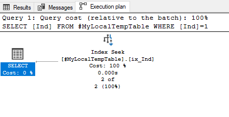 Actual execution plan of the query