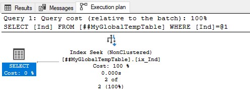 Actual execution plan of a query